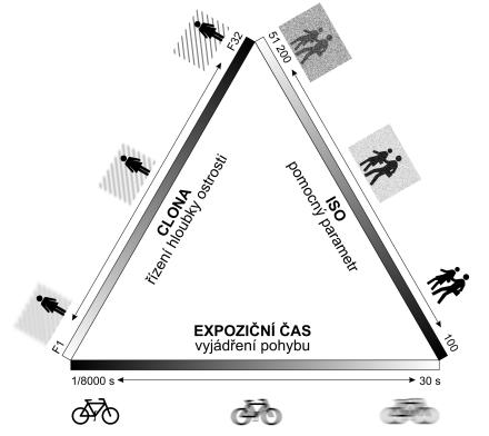 expoziční trojúhelník exposure triangle